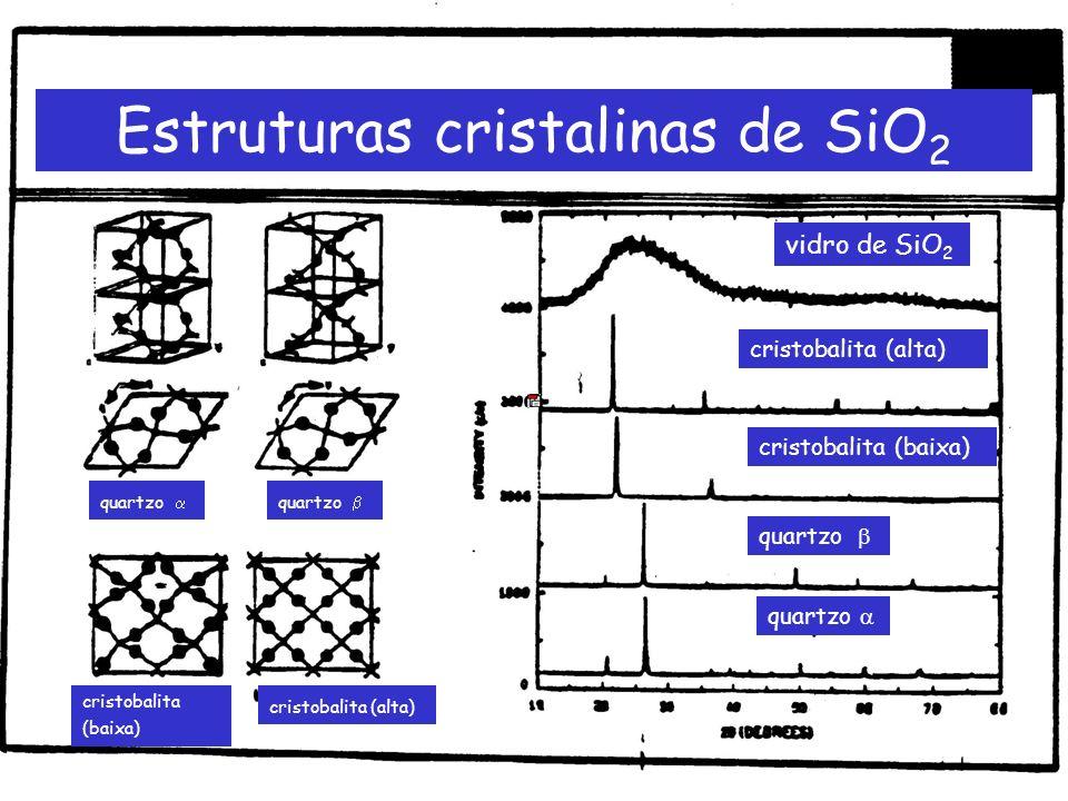 Estruturas cristalinas de SiO2