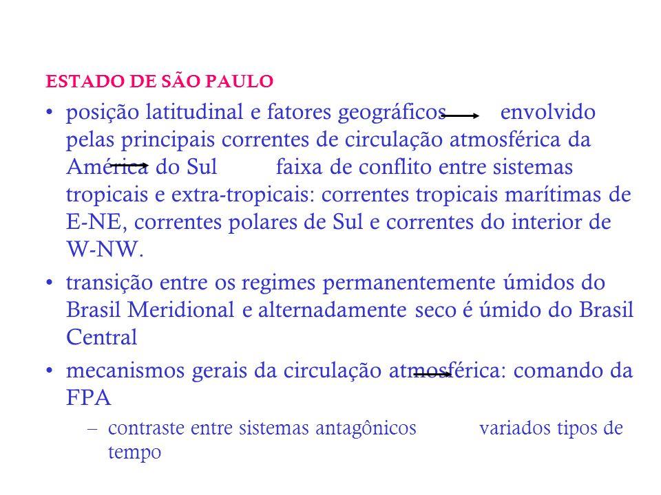 mecanismos gerais da circulação atmosférica: comando da FPA