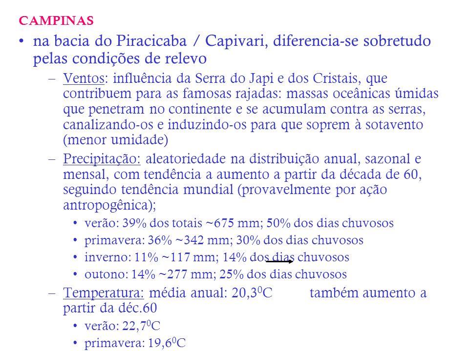 CAMPINAS na bacia do Piracicaba / Capivari, diferencia-se sobretudo pelas condições de relevo.