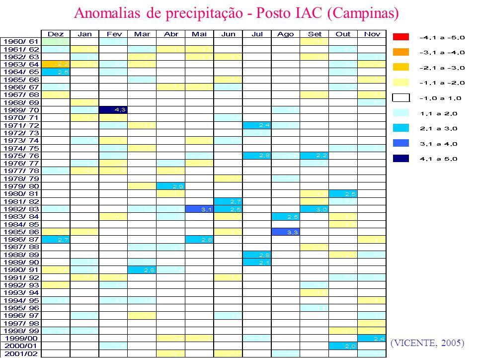 Anomalias de precipitação - Posto IAC (Campinas)