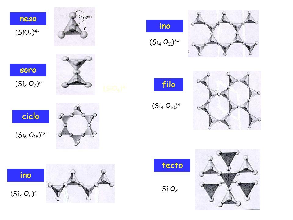 neso ino soro filo ciclo tecto ino (SiO4)4- (Si4 O11)6- (Si2 O7)6-