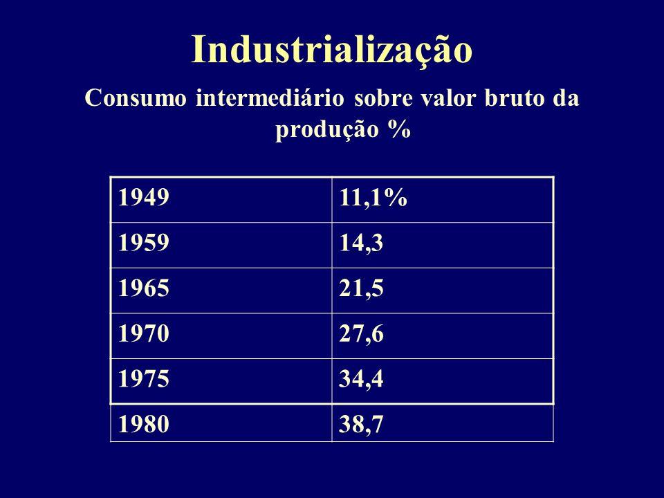 Consumo intermediário sobre valor bruto da produção %