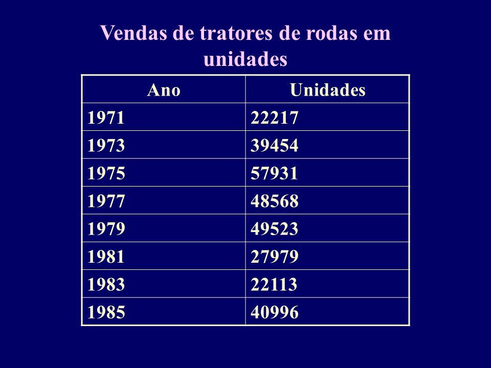 Vendas de tratores de rodas em unidades