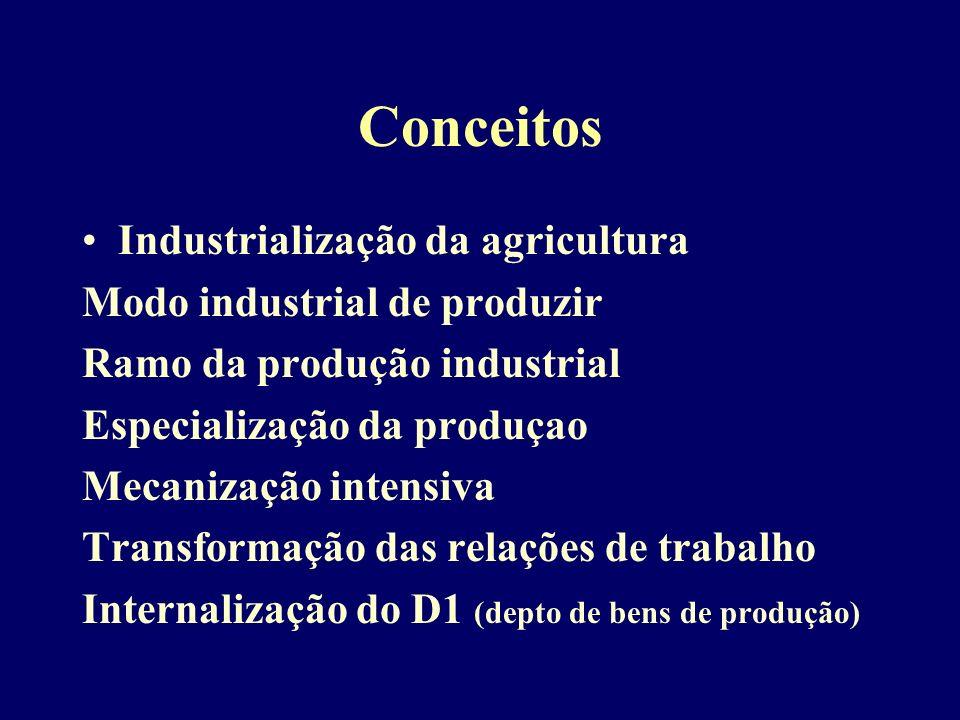 Conceitos Industrialização da agricultura Modo industrial de produzir