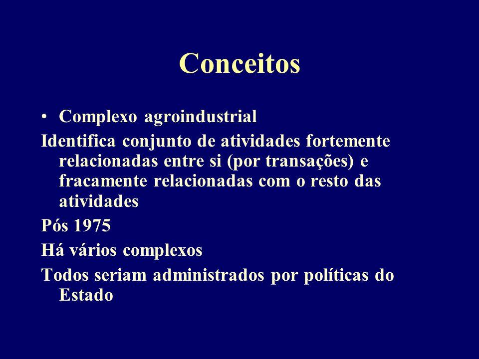 Conceitos Complexo agroindustrial