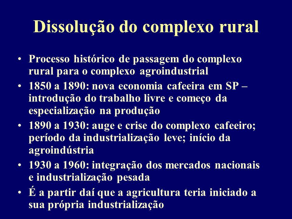 Dissolução do complexo rural