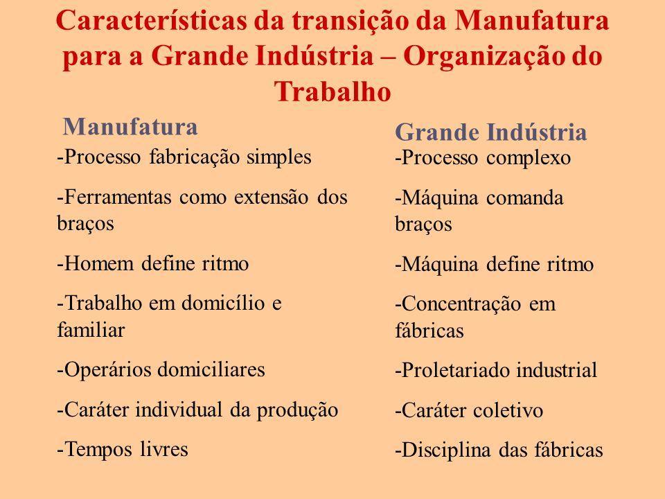 Características da transição da Manufatura para a Grande Indústria – Organização do Trabalho