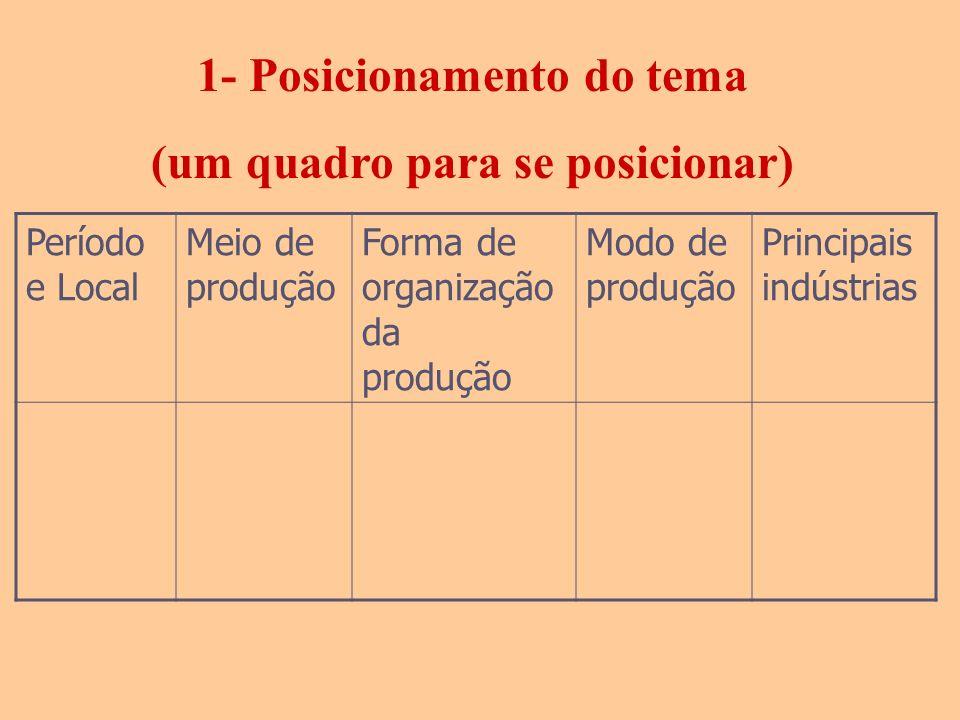 1- Posicionamento do tema (um quadro para se posicionar)