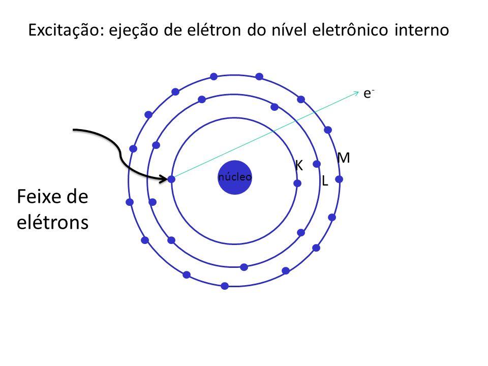 Excitação: ejeção de elétron do nível eletrônico interno