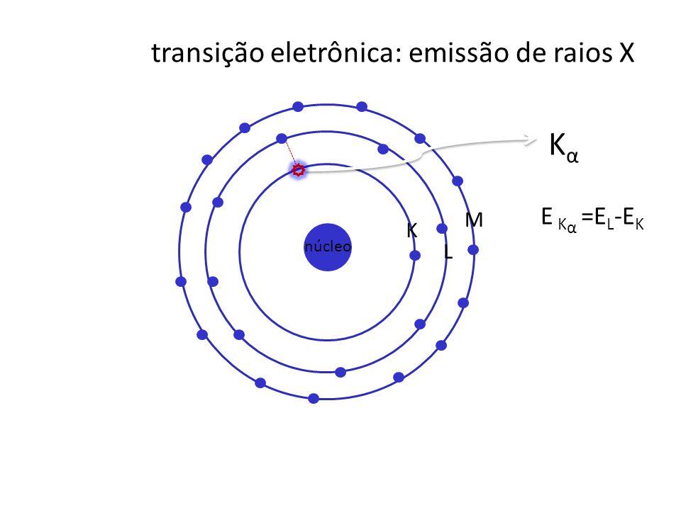 transição eletrônica: emissão de raios X