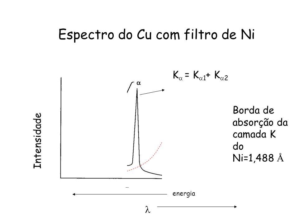 Espectro do Cu com filtro de Ni