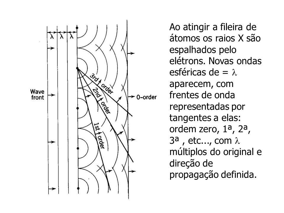 Ao atingir a fileira de átomos os raios X são espalhados pelo elétrons