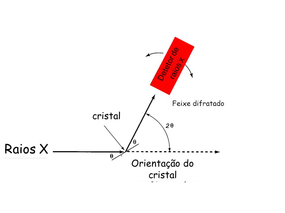 Raios X cristal Orientação do cristal Detetor de raios X