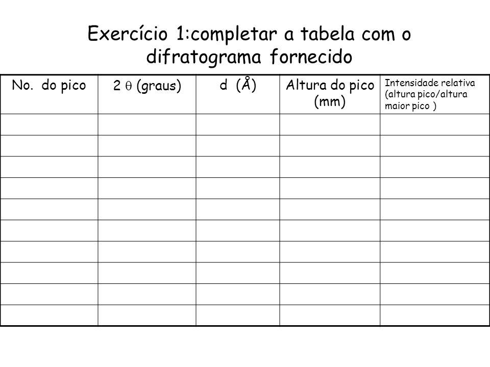 Exercício 1:completar a tabela com o difratograma fornecido
