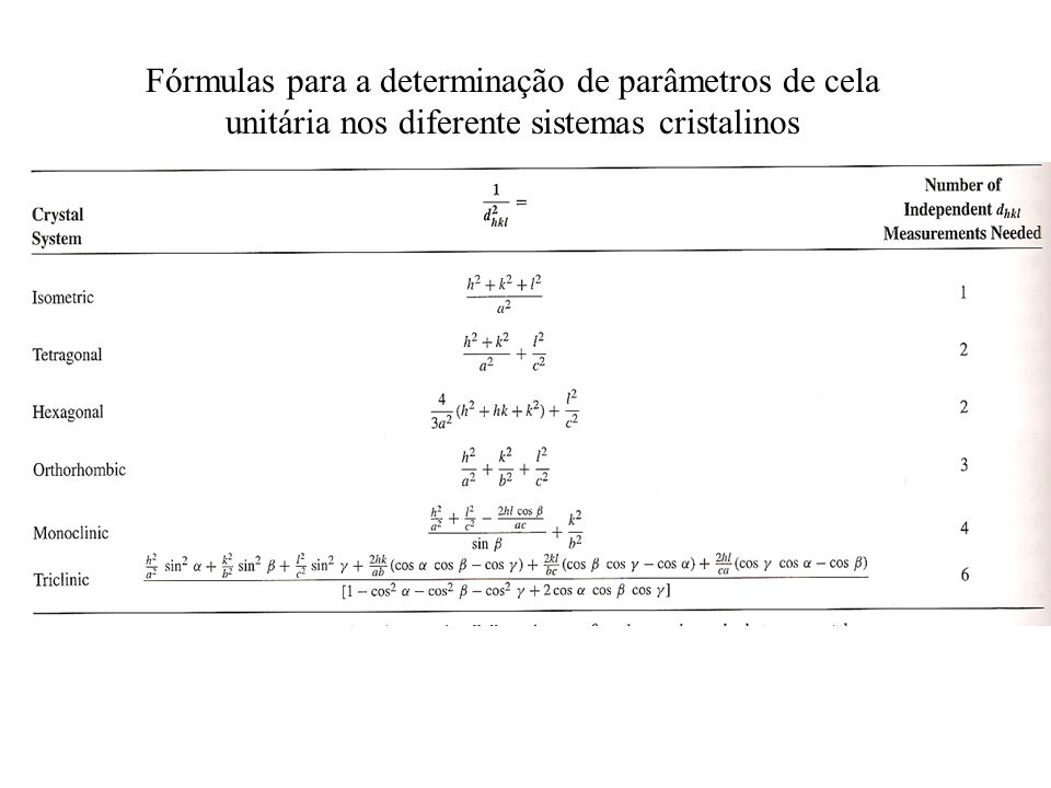 Fórmulas para a determinação de parâmetros de cela unitária nos diferente sistemas cristalinos