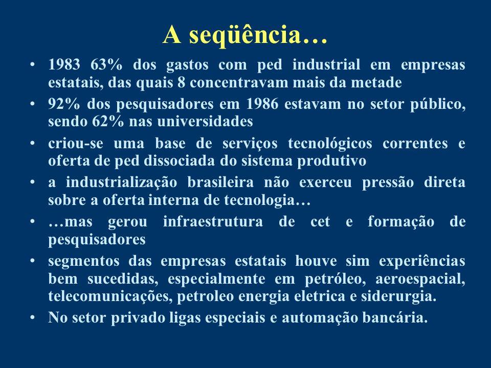 A seqüência… 1983 63% dos gastos com ped industrial em empresas estatais, das quais 8 concentravam mais da metade.