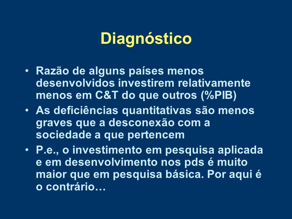 Diagnóstico Razão de alguns países menos desenvolvidos investirem relativamente menos em C&T do que outros (%PIB)