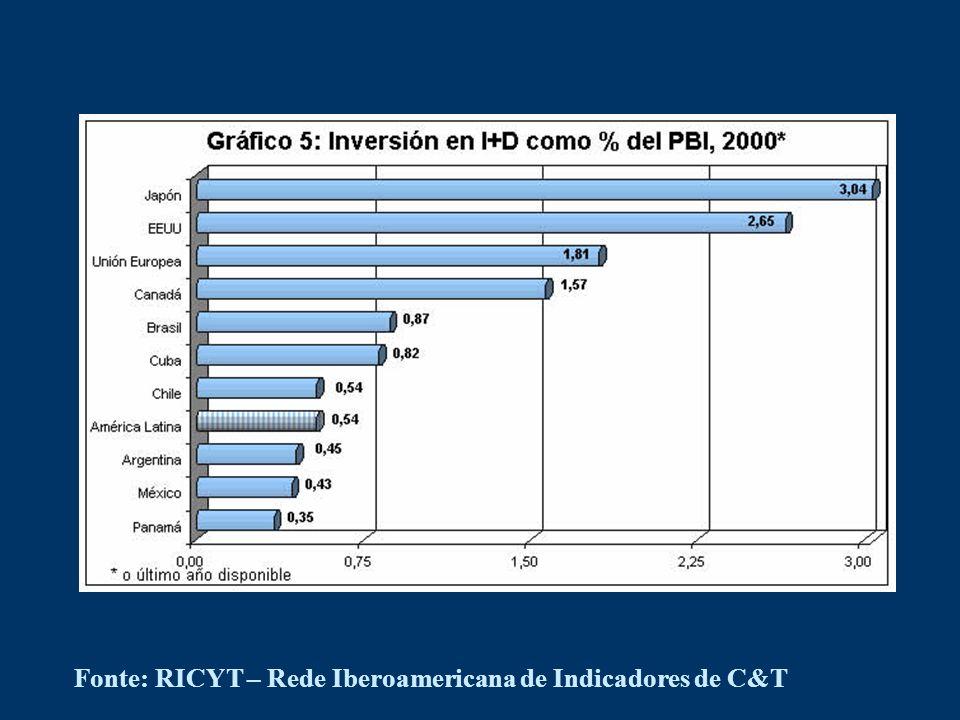 Fonte: RICYT – Rede Iberoamericana de Indicadores de C&T