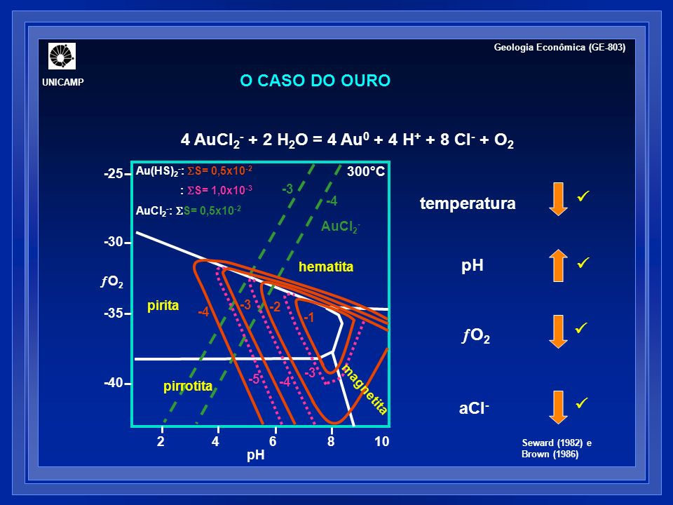 4 AuCl2- + 2 H2O = 4 Au0 + 4 H+ + 8 Cl- + O2