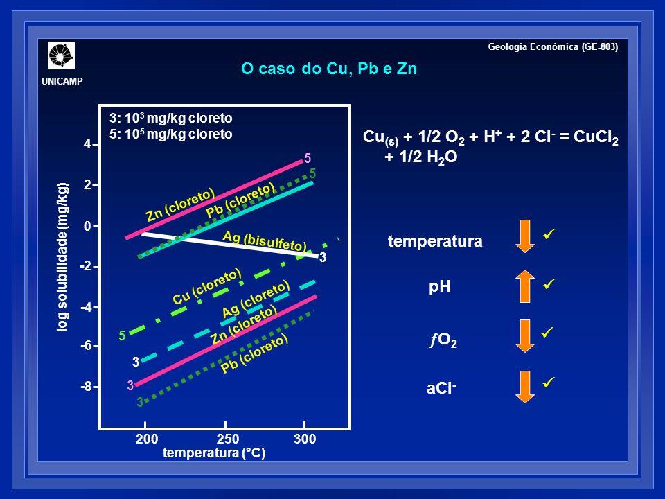 Cu(s) + 1/2 O2 + H+ + 2 Cl- = CuCl2 + 1/2 H2O