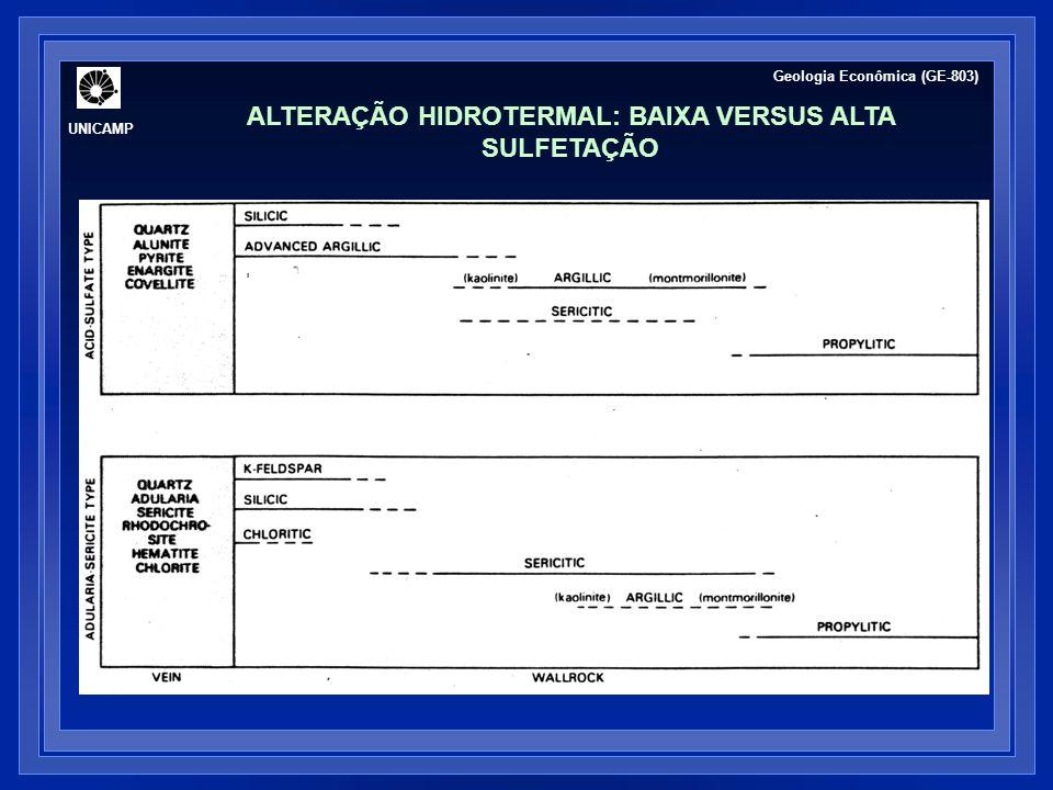 ALTERAÇÃO HIDROTERMAL: BAIXA VERSUS ALTA SULFETAÇÃO