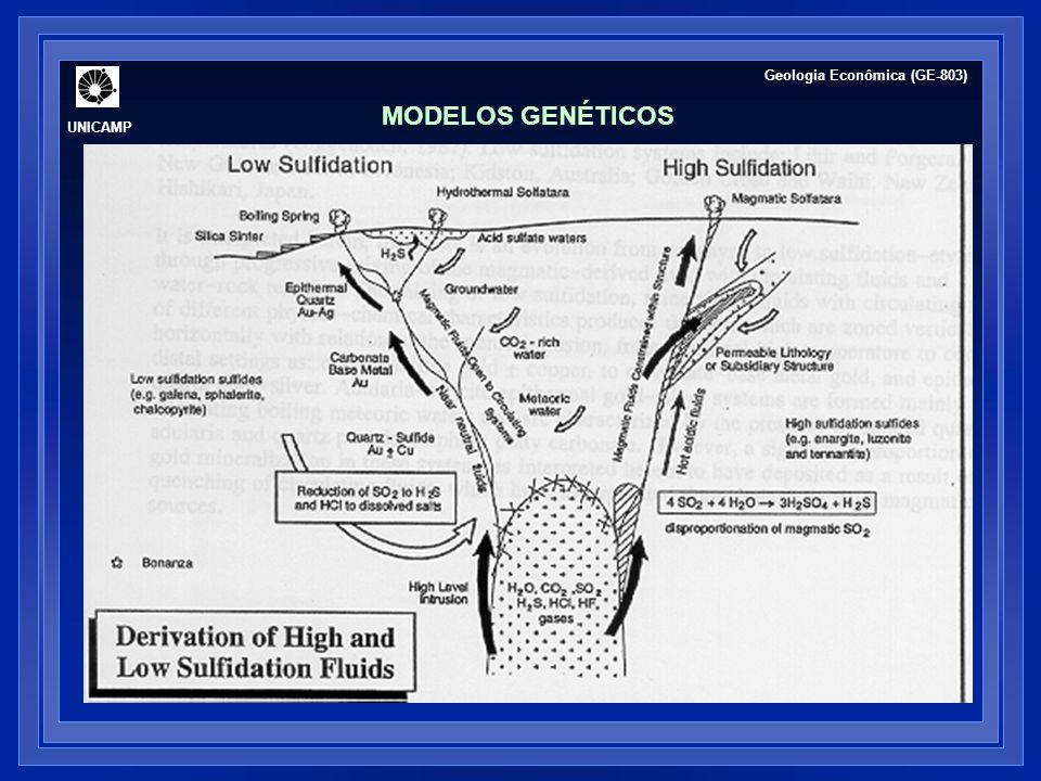 UNICAMP Geologia Econômica (GE-803) MODELOS GENÉTICOS