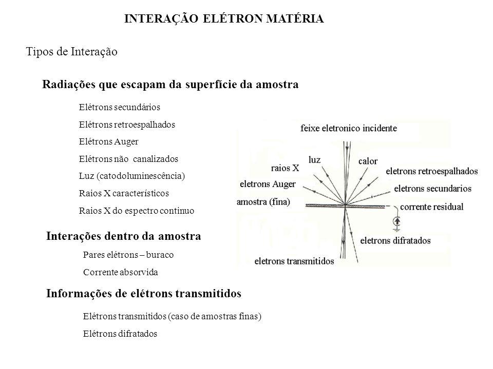 INTERAÇÃO ELÉTRON MATÉRIA