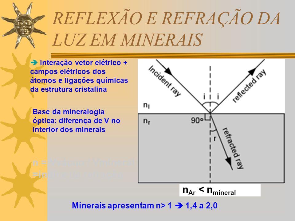 REFLEXÃO E REFRAÇÃO DA LUZ EM MINERAIS