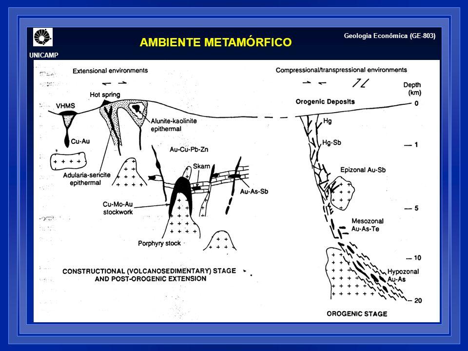 UNICAMP Geologia Econômica (GE-803) AMBIENTE METAMÓRFICO