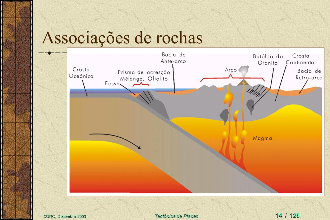 Associações de rochas CDRC, Dezembro 2003 Tectônica de Placas