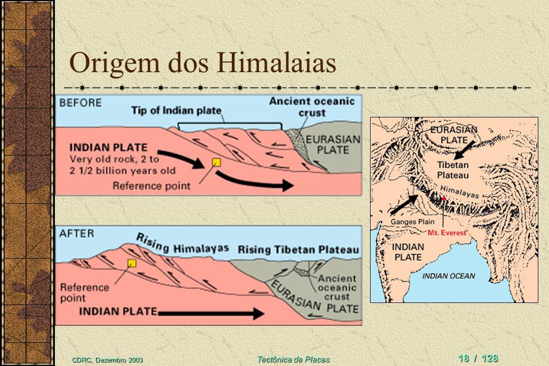 Origem dos Himalaias CDRC, Dezembro 2003 Tectônica de Placas