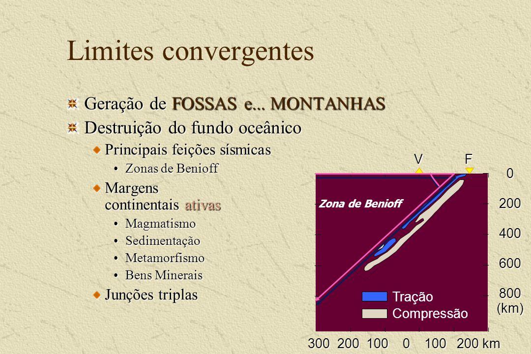 Limites convergentes Geração de FOSSAS e... MONTANHAS