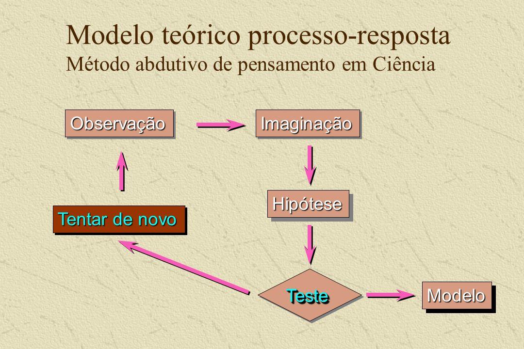 Modelo teórico processo-resposta Método abdutivo de pensamento em Ciência