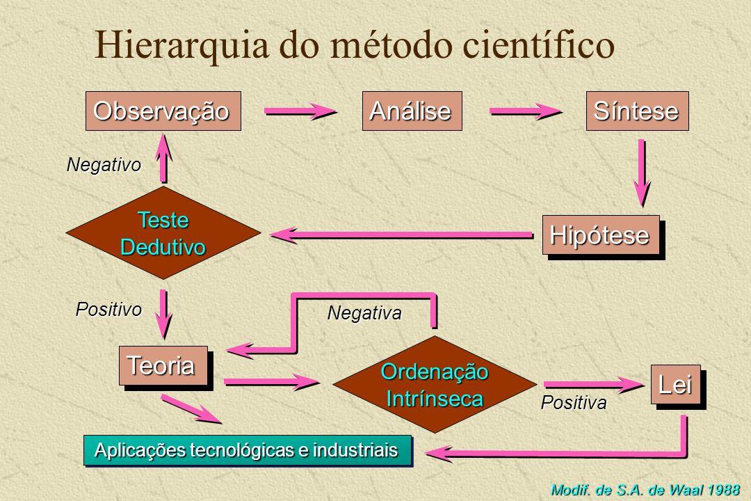 Hierarquia do método científico