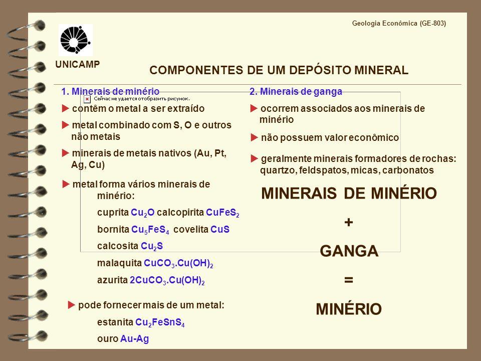 COMPONENTES DE UM DEPÓSITO MINERAL