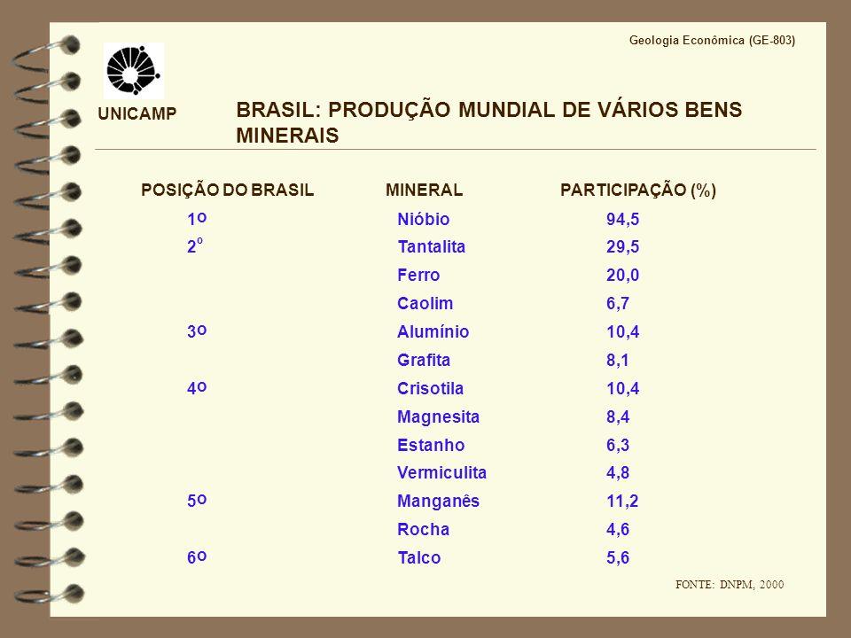 BRASIL: PRODUÇÃO MUNDIAL DE VÁRIOS BENS MINERAIS