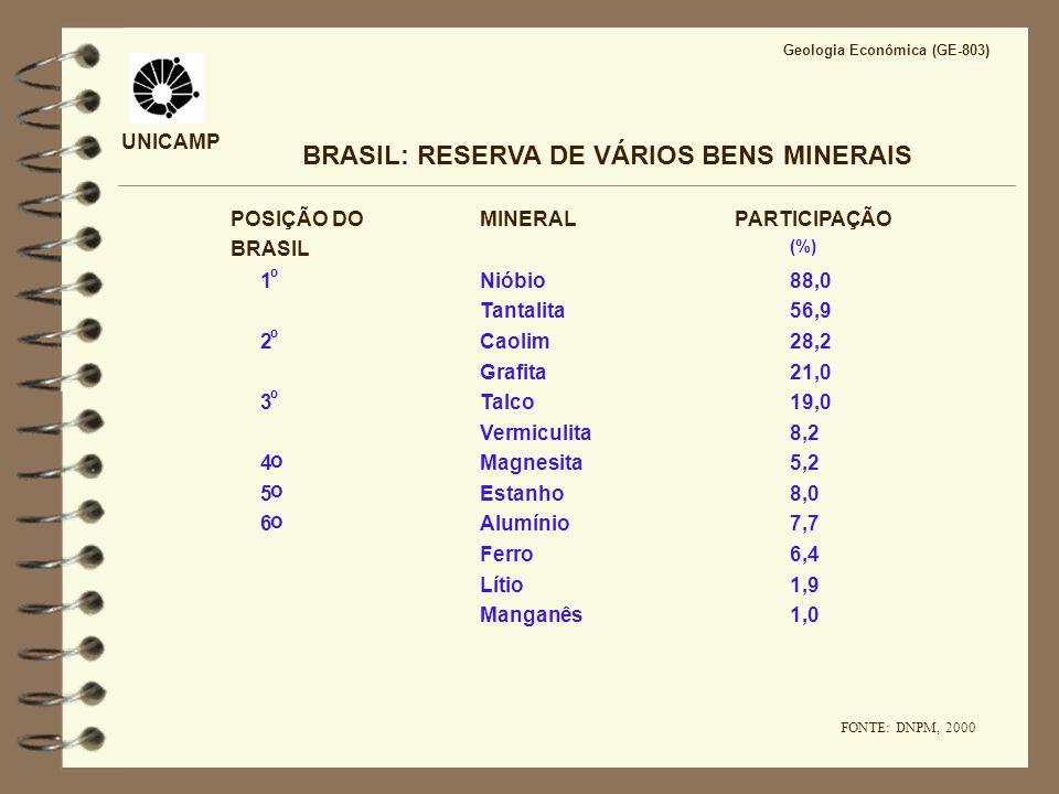 BRASIL: RESERVA DE VÁRIOS BENS MINERAIS