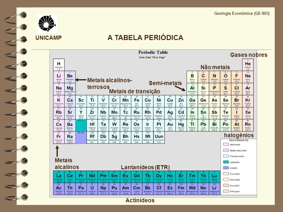 A TABELA PERIÓDICA UNICAMP Gases nobres Não metais