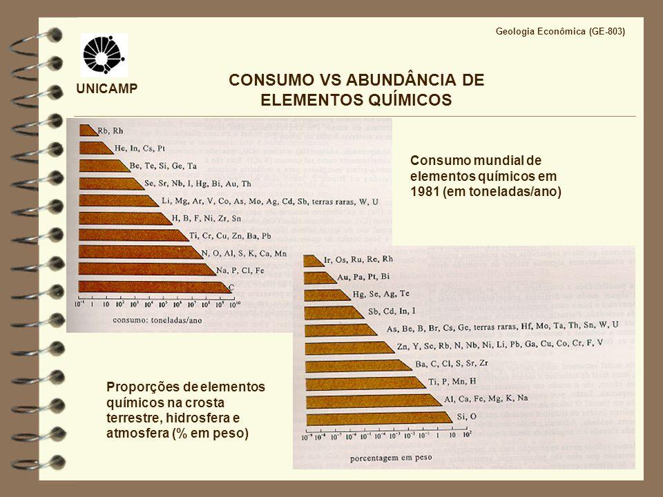 CONSUMO VS ABUNDÂNCIA DE ELEMENTOS QUÍMICOS