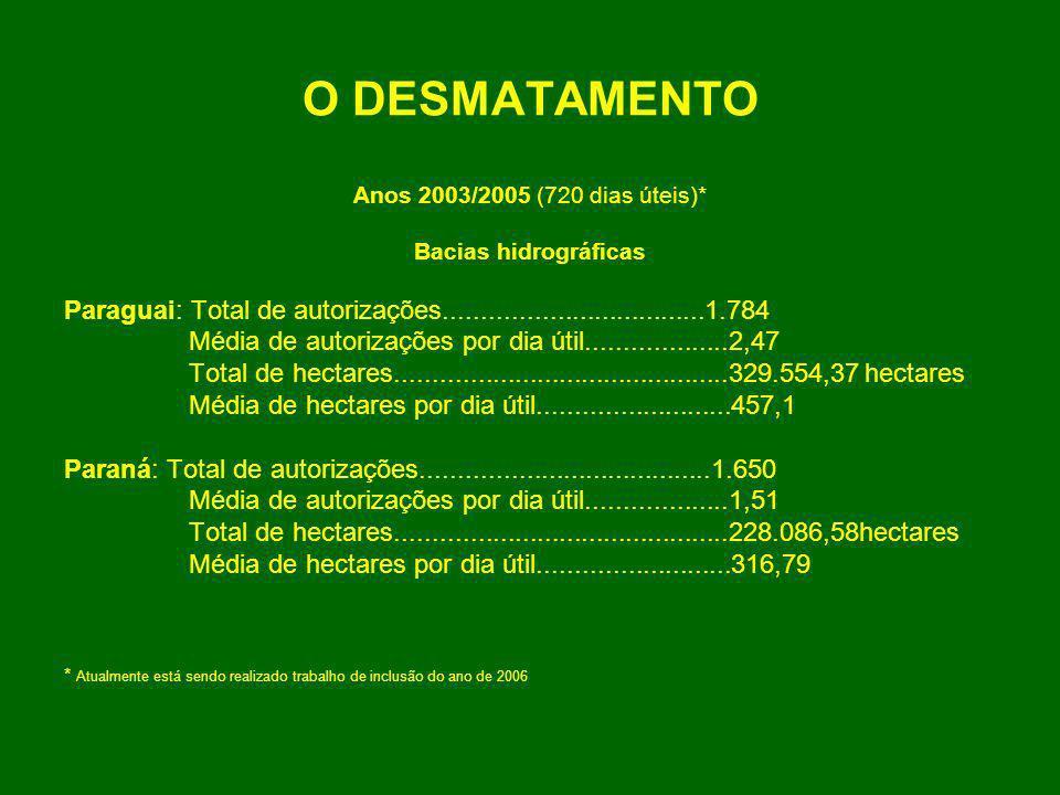 O DESMATAMENTO Anos 2003/2005 (720 dias úteis)* Bacias hidrográficas. Paraguai: Total de autorizações...................................1.784.