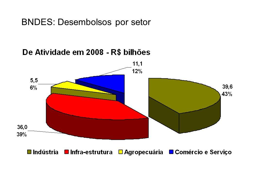 BNDES: Desembolsos por setor