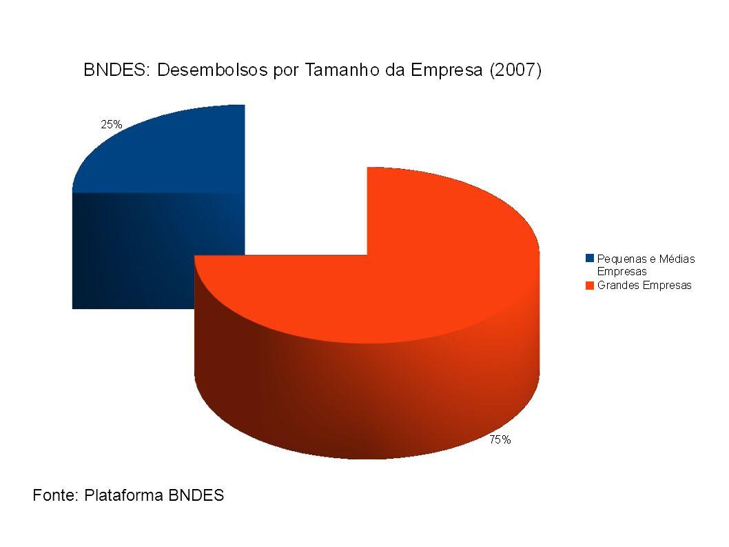 Fonte: Plataforma BNDES