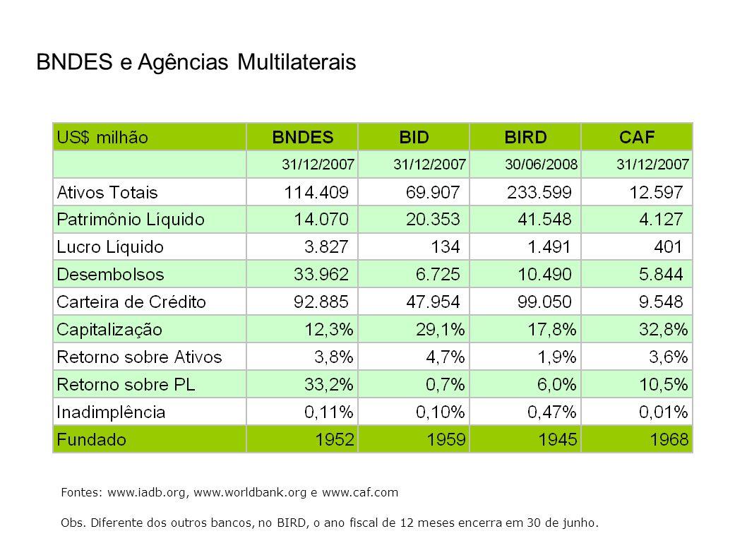 BNDES e Agências Multilaterais