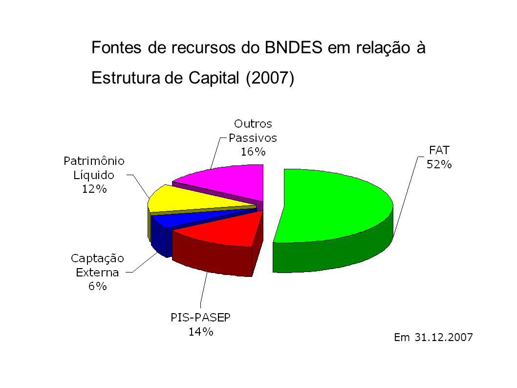 Fontes de recursos do BNDES em relação à Estrutura de Capital (2007)