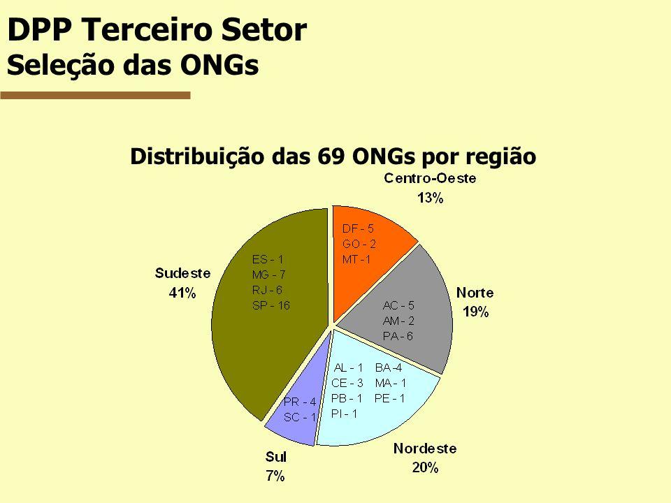 DPP Terceiro Setor Seleção das ONGs