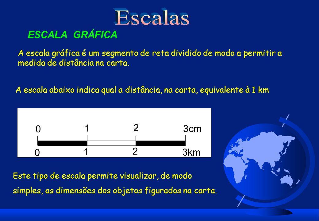 Escalas ESCALA GRÁFICA 1 2 3cm 1 2 3km