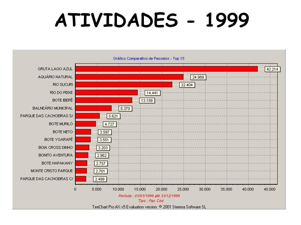 ATIVIDADES - 1999