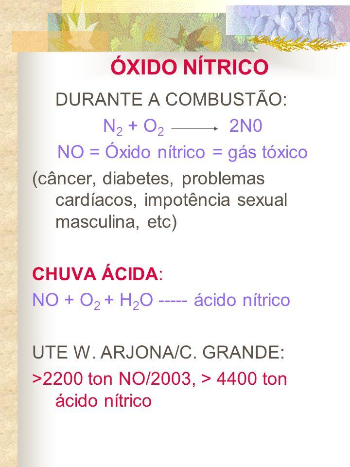 NO = Óxido nítrico = gás tóxico