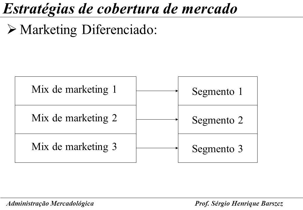 Estratégias de cobertura de mercado