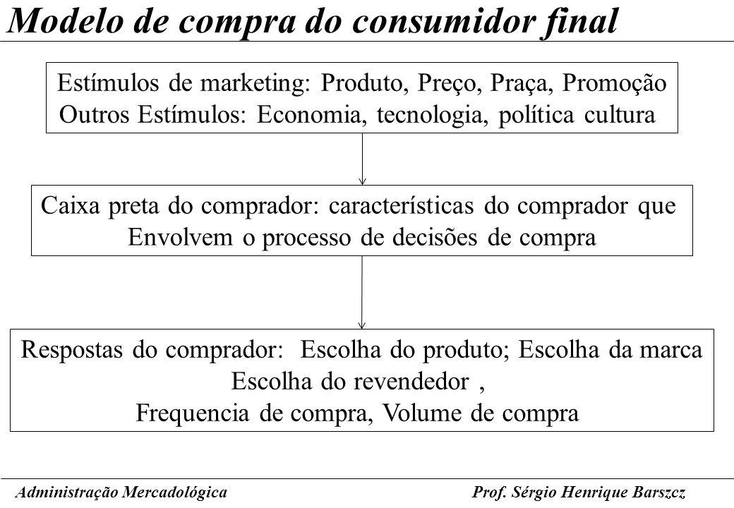 Modelo de compra do consumidor final